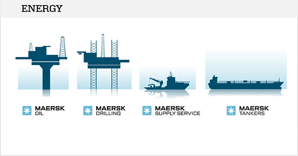 Denmark is polluter No4 in the world, Maersk company is a